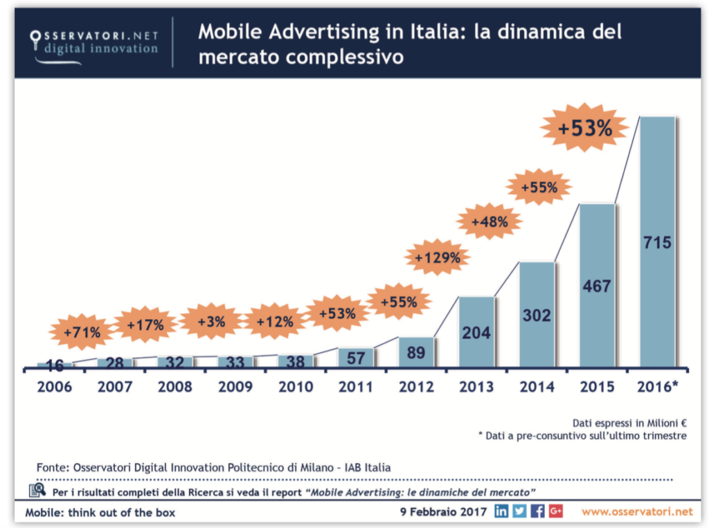 Mobile advertising in Italia