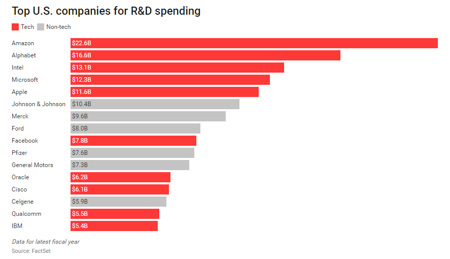 Factset - R&D spending